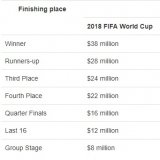 All Cash Prizes of 2018 FIFA World Cup Announced