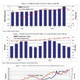 Iran's Economic Track Record