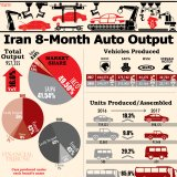 Infographic: Iran 8-Month Auto Output