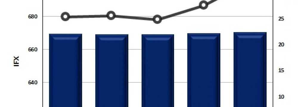 TEDPIX Gains in Weekly Performance