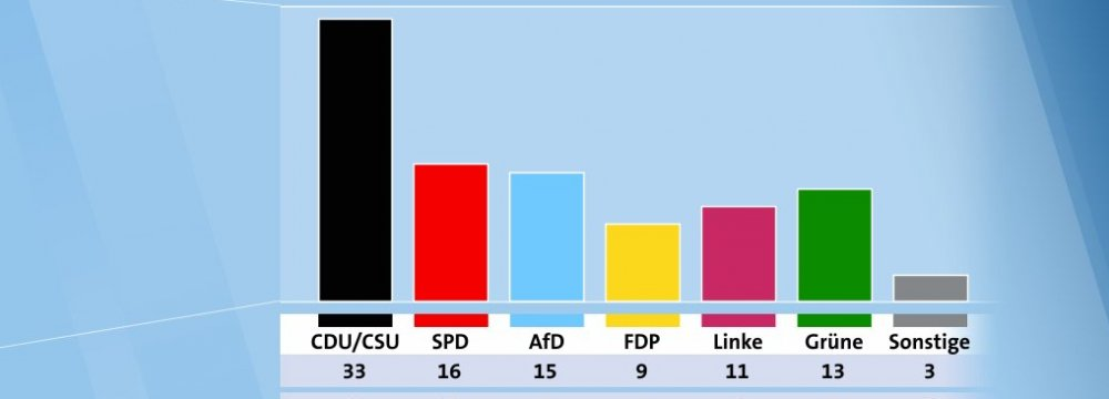 A whopping 15% would opt for the right-wing populist  AfD if national elections took place this Sunday.