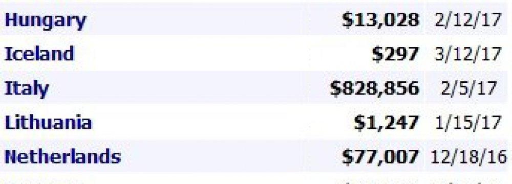 Farhadi's 'Salesman' Grosses $10m Globally