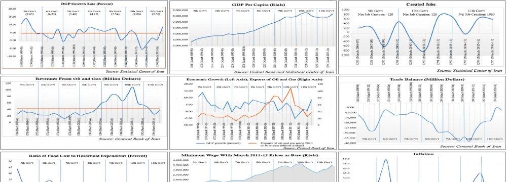 Economic Track Records of Successive Iranian Gov'ts