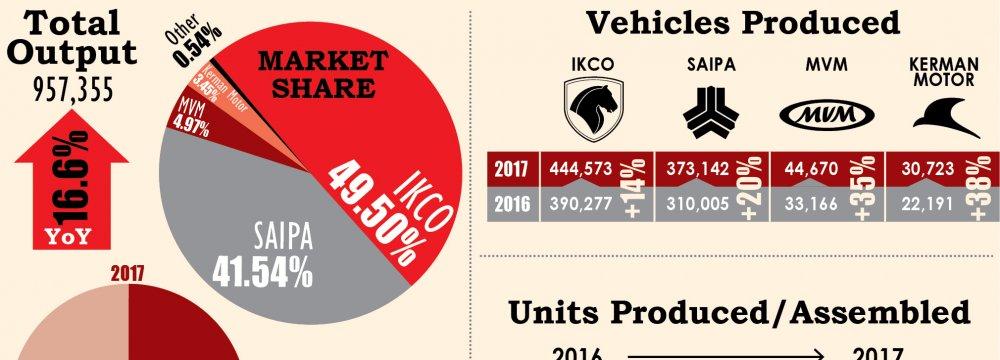 Infographic: Iran 8-Month Auto Output