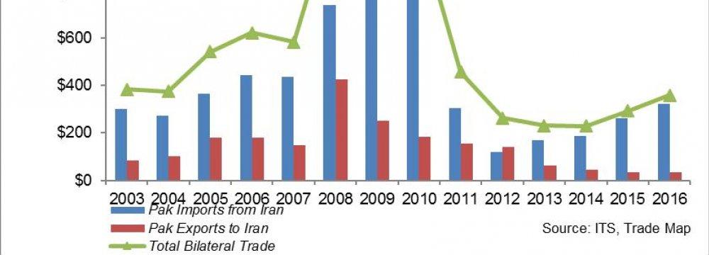 Iran-Pakistan $5b Trade Target Optimistic