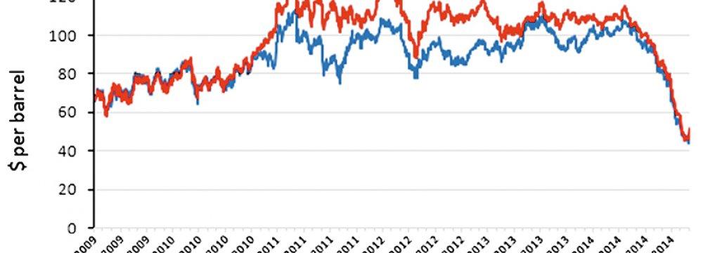 Reasons Behind Oil Price Plunge