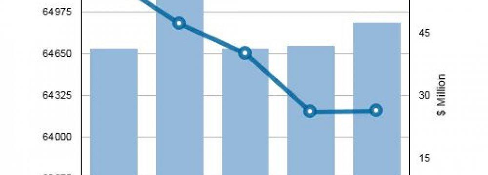 TEDPIX Plummets 1.5% in Weekly Trade