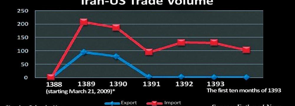 Iran-US Trade Minimal
