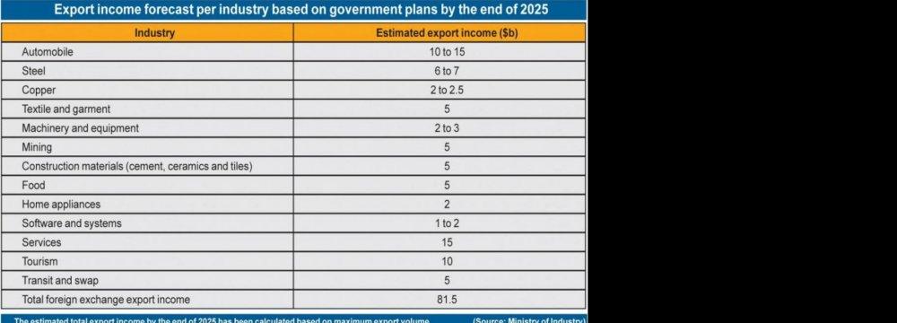 Export Roadmap  for Major Industries