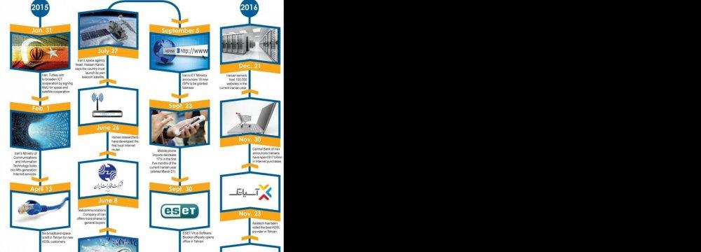 Iran's ICT Industries