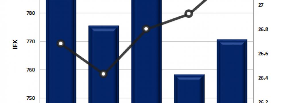 TEDPIX Ends Volatile Week 1.6% Lower