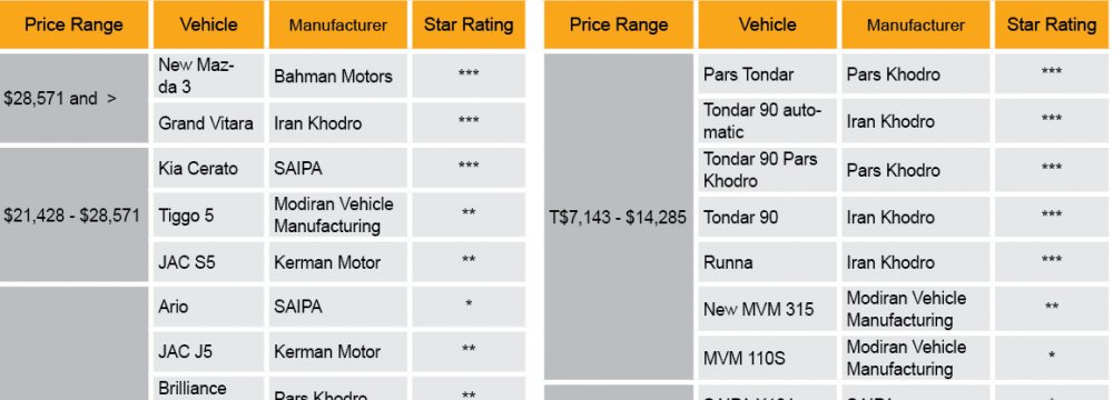 Iran's Car Quality Issues Linger
