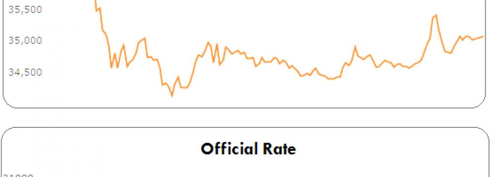 CBI Perusing Single-Digit Interest Rates