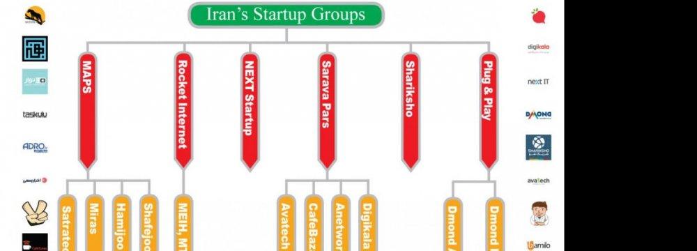 Iranian Startups