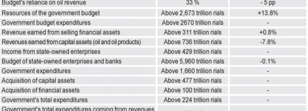 Curbing Dependency on Oil Revenues