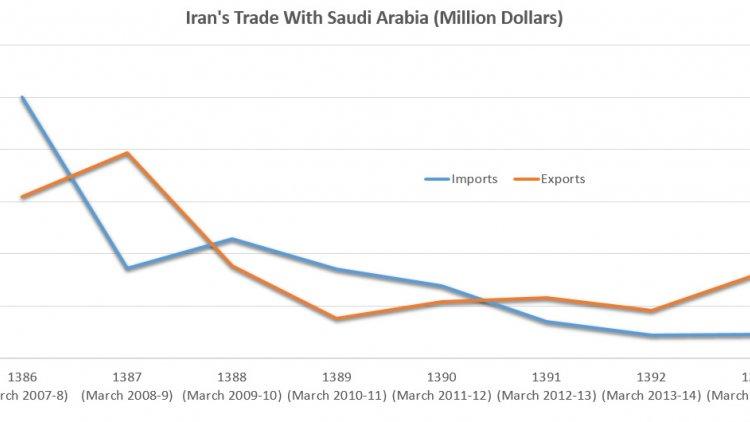 Iran-Saudi Trade in Retrospect | Financial Tribune